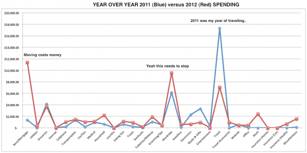 2011-2012-Year-over-Year-Spending-Comparison-Chart-Year