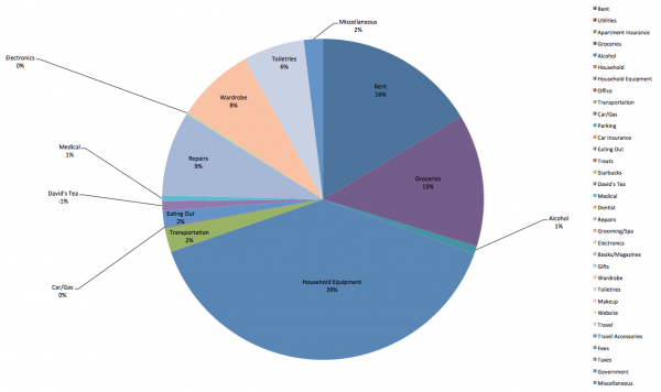 The-Budgeting-Tool-February-2013-Household-Pie-Chart