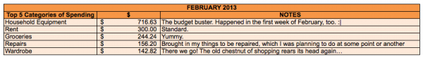 The-Budgeting-Tool-February-2013-Top-5-Categories-of-Spending