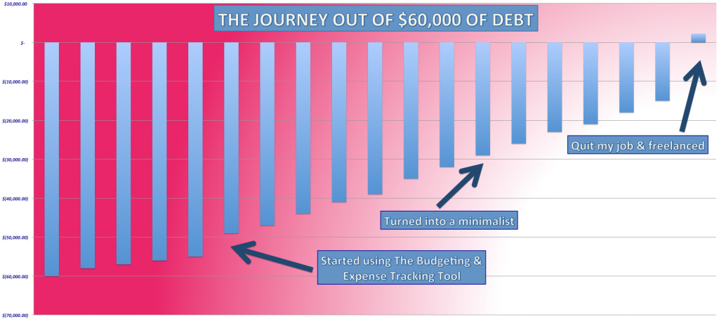 The-Budgeting-and-Expense-Tracking-Tool-Journey-out-of-60000-in-debt