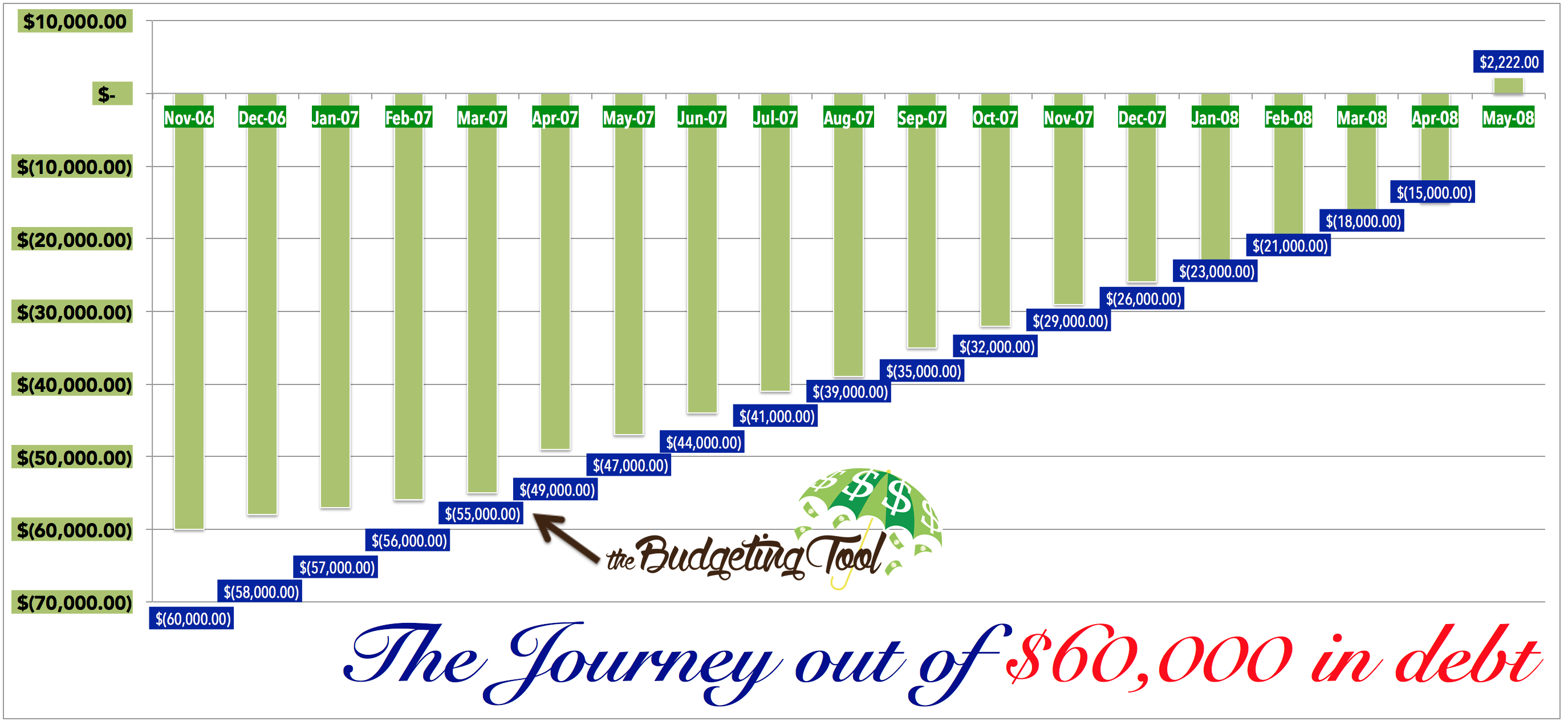 How I got out of $60,000 of debt in 18 months – The budgeting tool ...
