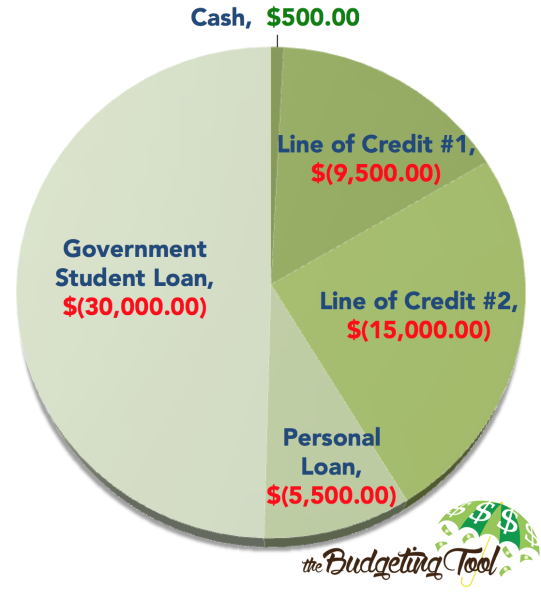 the-budgeting-tool-get-out-of-debt-chart-what-i-owed
